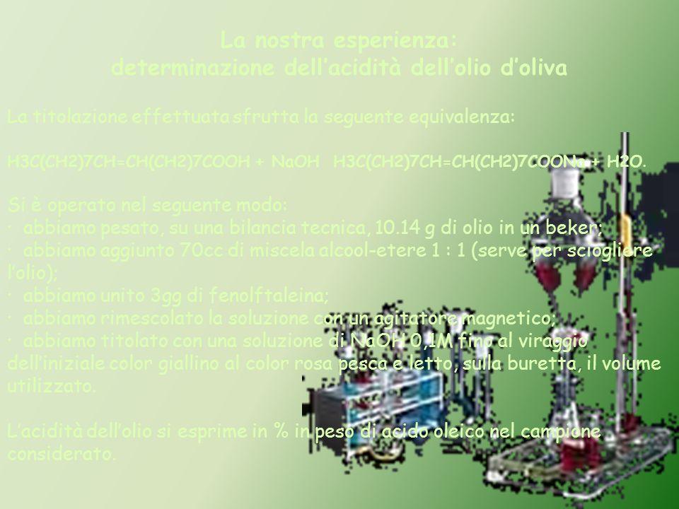 La nostra esperienza: determinazione dellacidità dellolio doliva La titolazione effettuata sfrutta la seguente equivalenza: H3C(CH2)7CH=CH(CH2)7COOH +