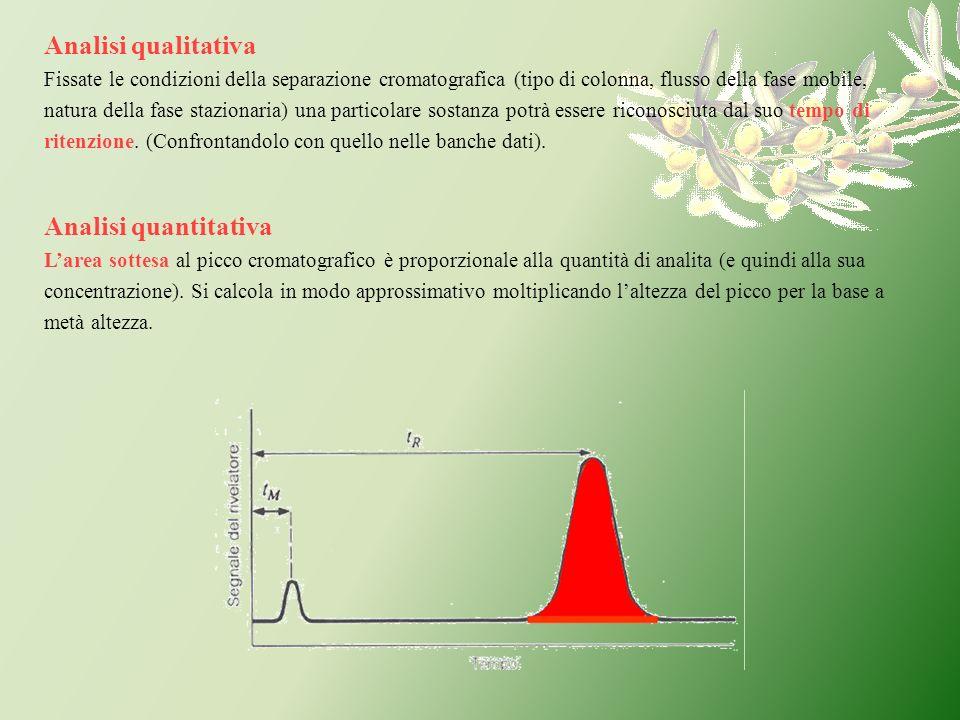 Analisi qualitativa Fissate le condizioni della separazione cromatografica (tipo di colonna, flusso della fase mobile, natura della fase stazionaria)
