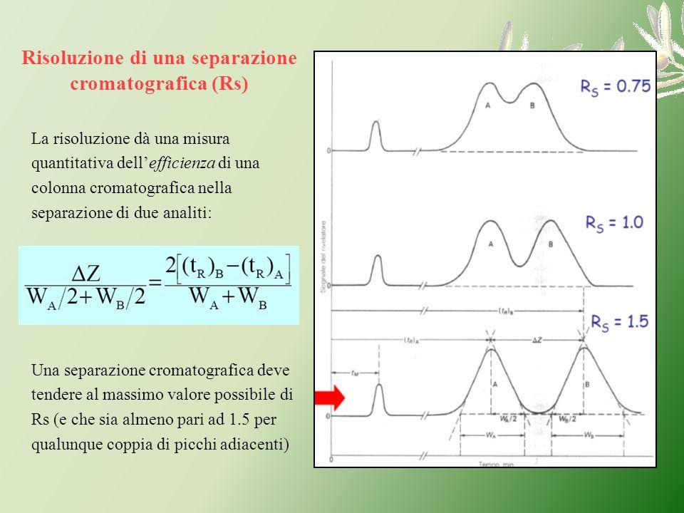 Risoluzione di una separazione cromatografica (Rs) La risoluzione dà una misura quantitativa dellefficienza di una colonna cromatografica nella separa