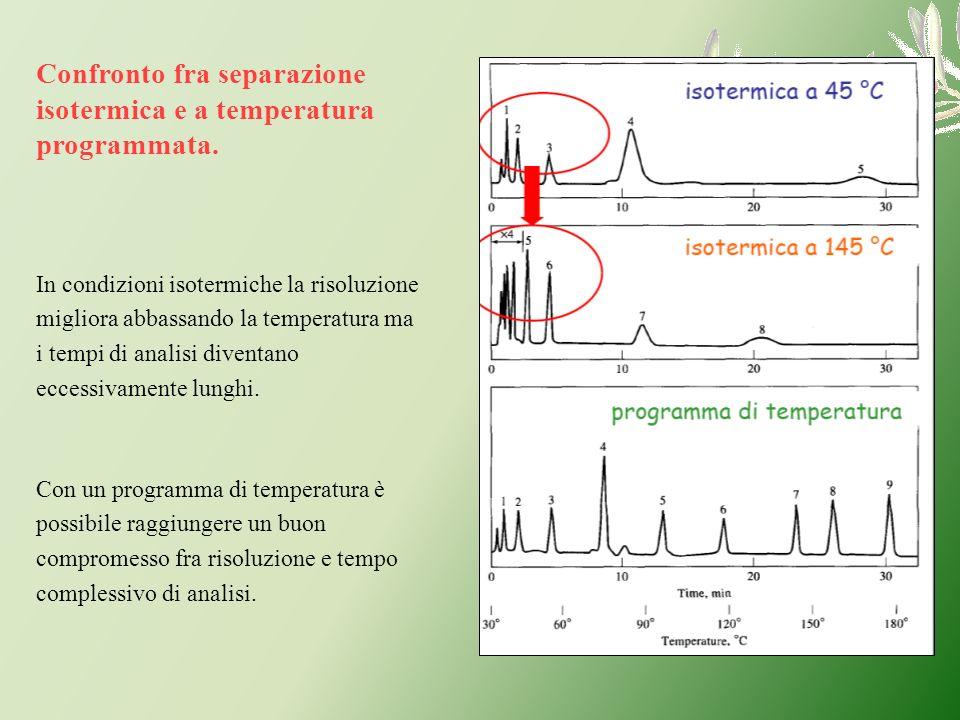 Confronto fra separazione isotermica e a temperatura programmata. In condizioni isotermiche la risoluzione migliora abbassando la temperatura ma i tem