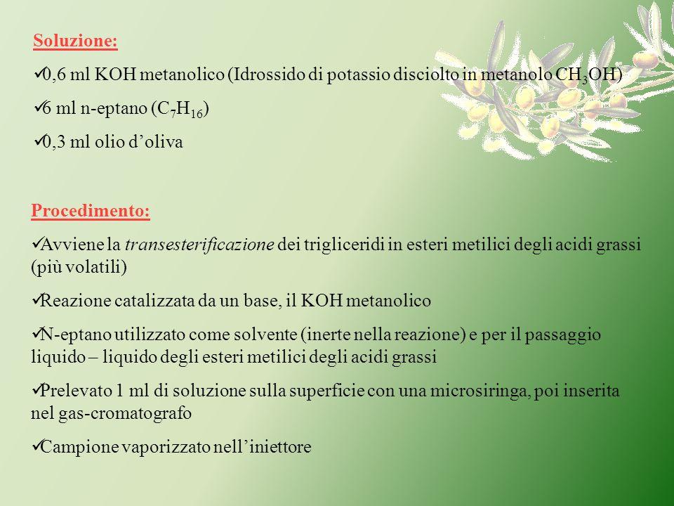 Soluzione: 0,6 ml KOH metanolico (Idrossido di potassio disciolto in metanolo CH 3 OH) 6 ml n-eptano (C 7 H 16 ) 0,3 ml olio doliva Procedimento: Avvi