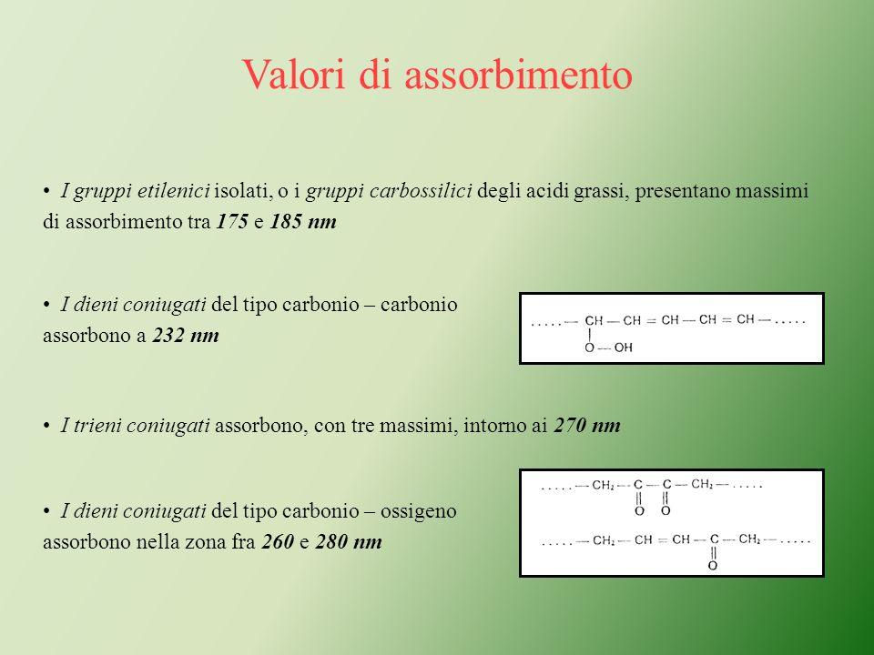 I gruppi etilenici isolati, o i gruppi carbossilici degli acidi grassi, presentano massimi di assorbimento tra 175 e 185 nm I dieni coniugati del tipo