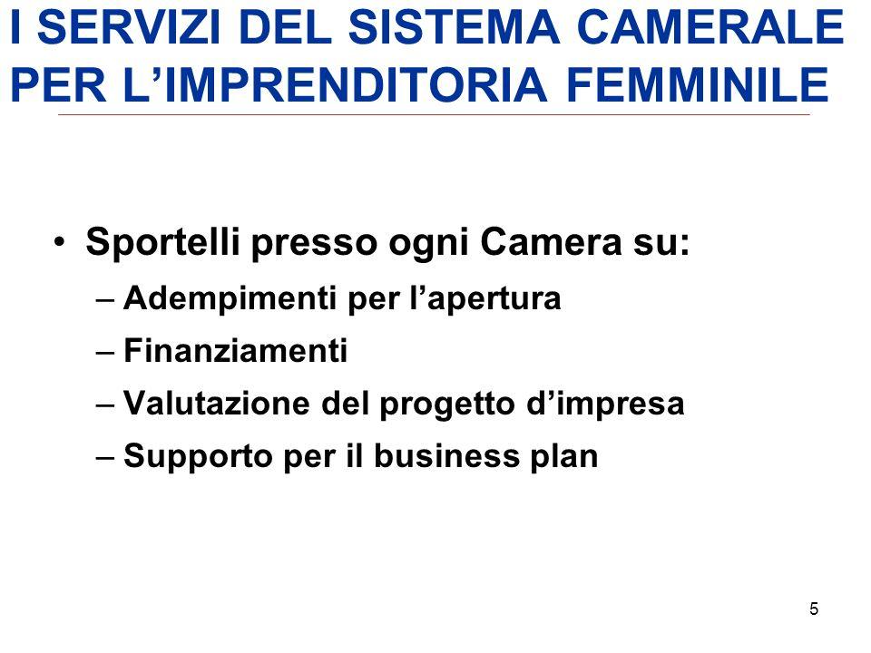 5 5 Padova Chamber of Commerce - Italy Sportelli presso ogni Camera su: –Adempimenti per lapertura –Finanziamenti –Valutazione del progetto dimpresa –Supporto per il business plan I SERVIZI DEL SISTEMA CAMERALE PER LIMPRENDITORIA FEMMINILE