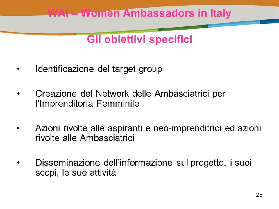 25 WAI – Women Ambassadors in Italy Gli obiettivi specifici Identificazione del target group Creazione del Network delle Ambasciatrici per lImprenditoria Femminile Azioni rivolte alle aspiranti e neo-imprenditrici ed azioni rivolte alle Ambasciatrici Disseminazione dellinformazione sul progetto, i suoi scopi, le sue attività