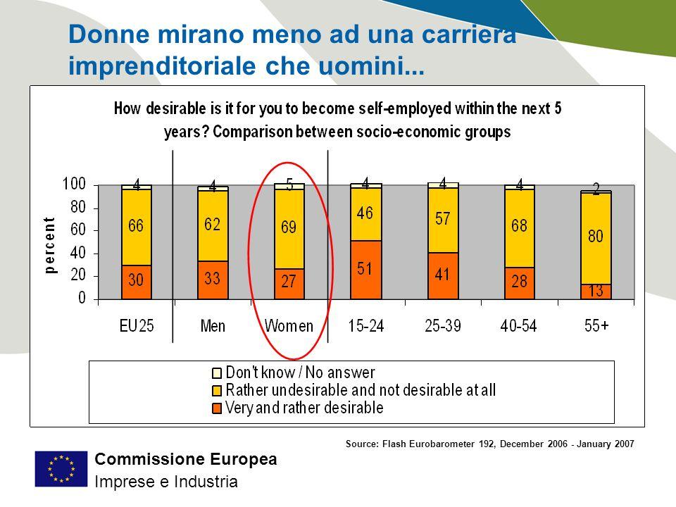 Commissione Europea Imprese e Industria Erasmus for Young Entrepreneurs: settori New Entrepreneurs Settori riprende solo lattivitá principale Numero dimprenditori acettati ed in attesa Host Entrepreneurs MediaICT Servizi Consultoria Aziendale Servizi Educativi Domanda ed offerta fortemente concentrate sui SERVIZI Notevole correlazione fra i settori più domandati e più offerti SettoriHENE Media1 (13%) 1 (16%) ICT2 (13%) 2 (9%) Servizi Educativi3 (11%) 4 (7%) Servizi Consultoria Aziendale4 (9%) 4 (7%) Turismo5 (7%) 3 (8%) Architettura/Edilizia6 (6%) 4 (7%)