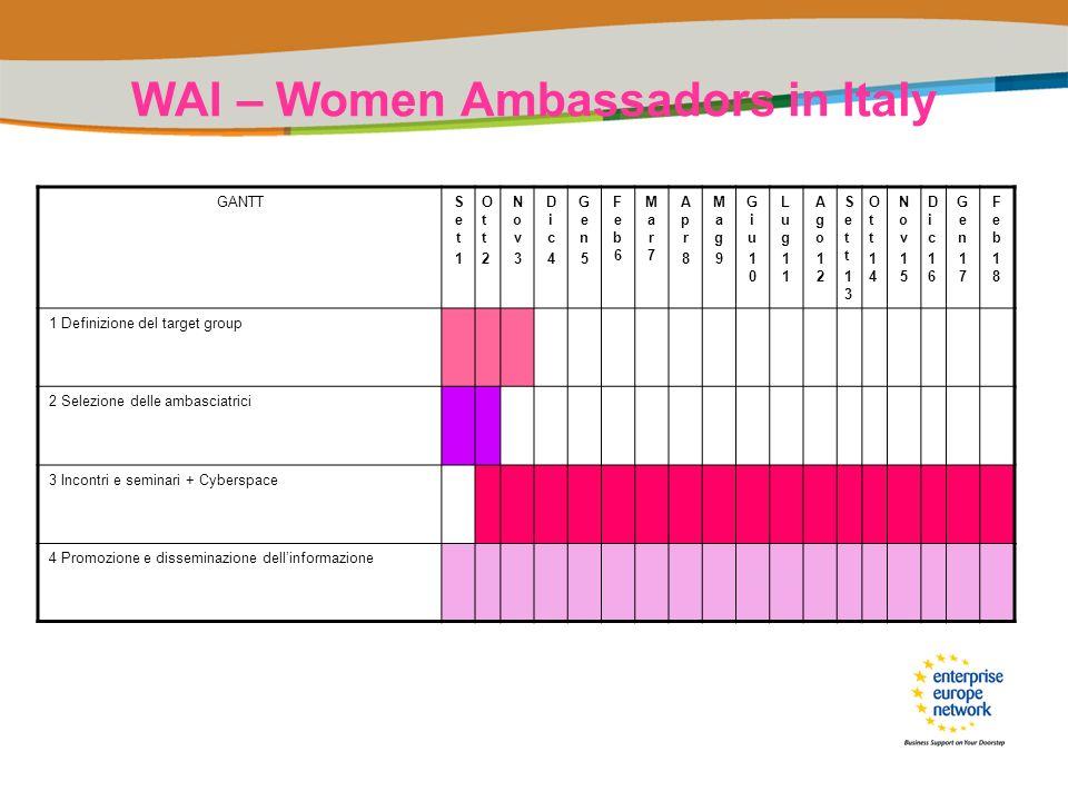 WAI – Women Ambassadors in Italy GANTTSet1Set1 Ott2Ott2 Nov3Nov3 Dic4Dic4 Gen5Gen5 Feb6Feb6 Mar7Mar7 Apr8Apr8 Mag9Mag9 Giu10Giu10 Lug11Lug111 Ago12Ago