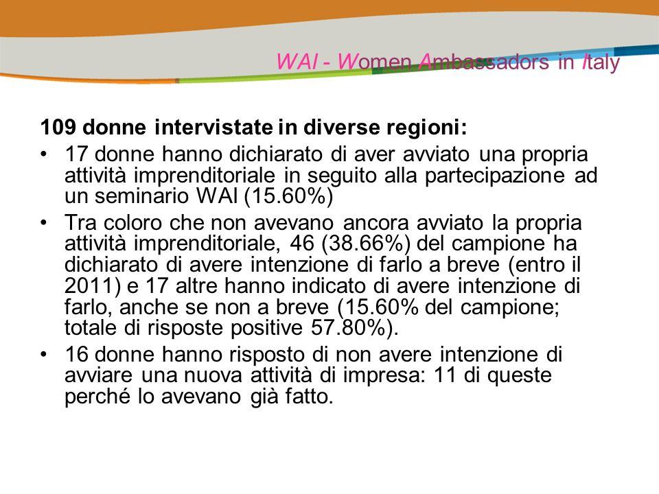 WAI - Women Ambassadors in Italy 109 donne intervistate in diverse regioni: 17 donne hanno dichiarato di aver avviato una propria attività imprenditoriale in seguito alla partecipazione ad un seminario WAI (15.60%) Tra coloro che non avevano ancora avviato la propria attività imprenditoriale, 46 (38.66%) del campione ha dichiarato di avere intenzione di farlo a breve (entro il 2011) e 17 altre hanno indicato di avere intenzione di farlo, anche se non a breve (15.60% del campione; totale di risposte positive 57.80%).