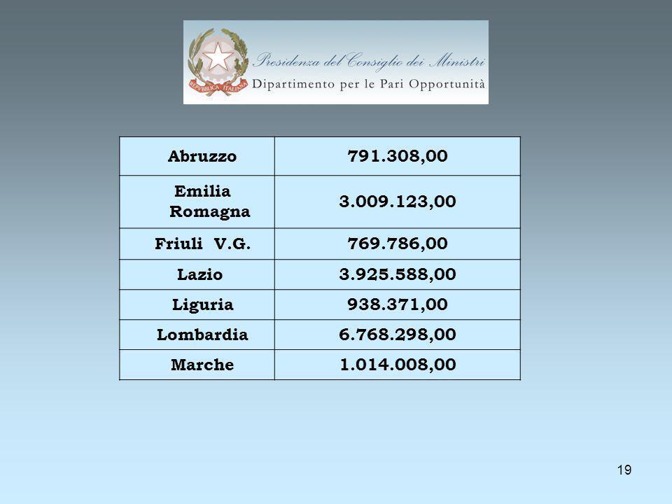 19 Abruzzo791.308,00 Emilia Romagna 3.009.123,00 Friuli V.G.769.786,00 Lazio3.925.588,00 Liguria938.371,00 Lombardia6.768.298,00 Marche1.014.008,00