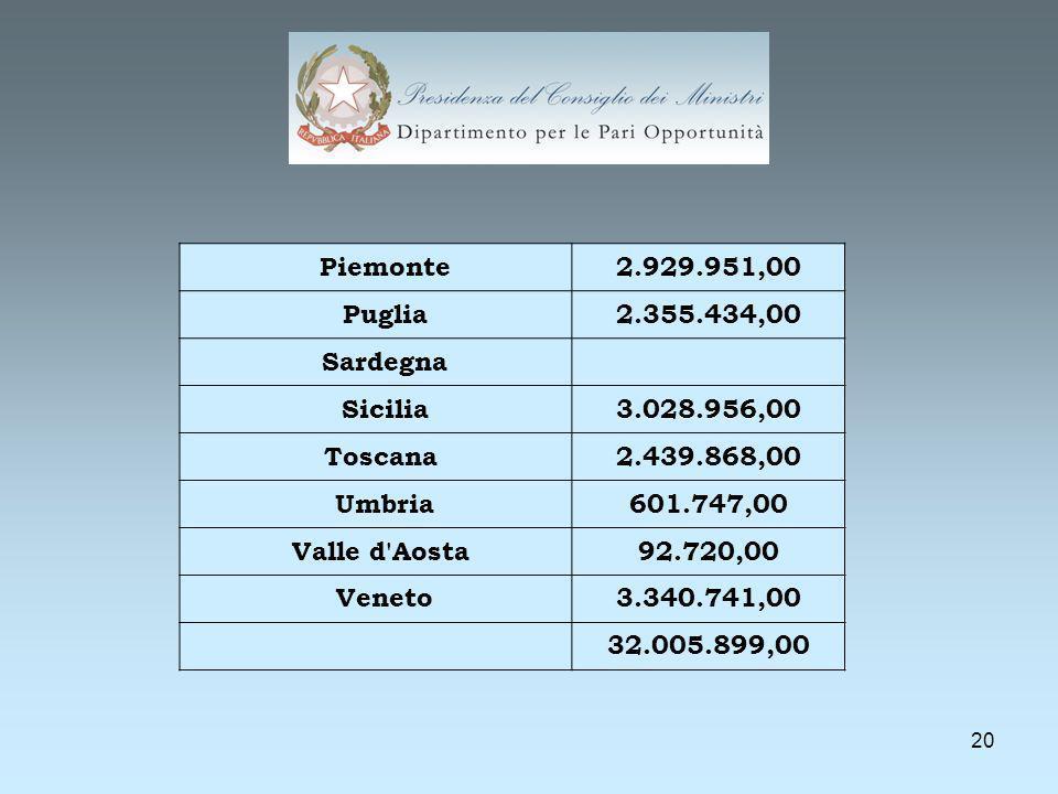 20 Piemonte2.929.951,00 Puglia2.355.434,00 Sardegna Sicilia3.028.956,00 Toscana2.439.868,00 Umbria601.747,00 Valle d Aosta92.720,00 Veneto3.340.741,00 32.005.899,00