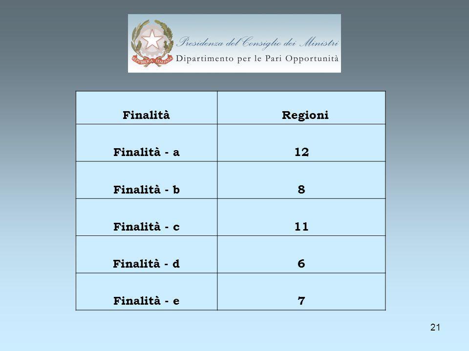 21 Finalità Regioni Finalità - a12 Finalità - b8 Finalità - c11 Finalità - d6 Finalità - e7