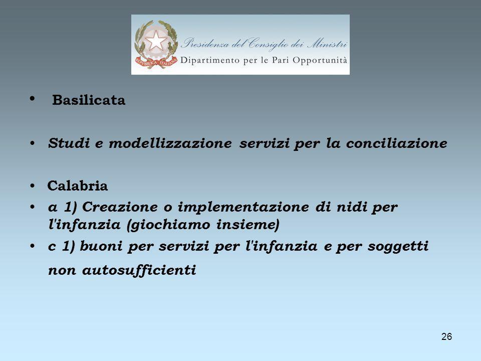26 Basilicata Studi e modellizzazione servizi per la conciliazione Calabria a 1) Creazione o implementazione di nidi per l infanzia (giochiamo insieme) c 1) buoni per servizi per l infanzia e per soggetti non autosufficienti