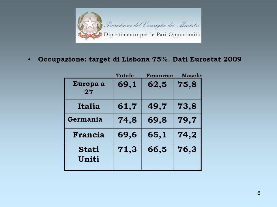7 Aree TotaleFemmineMaschi Nord66,157,075,1 Centro62,553,371,9 Mezzogior no 45,030,759,6 Italia57,946,969,0 Tassi di occupazione per genere e per circoscrizione geografica.