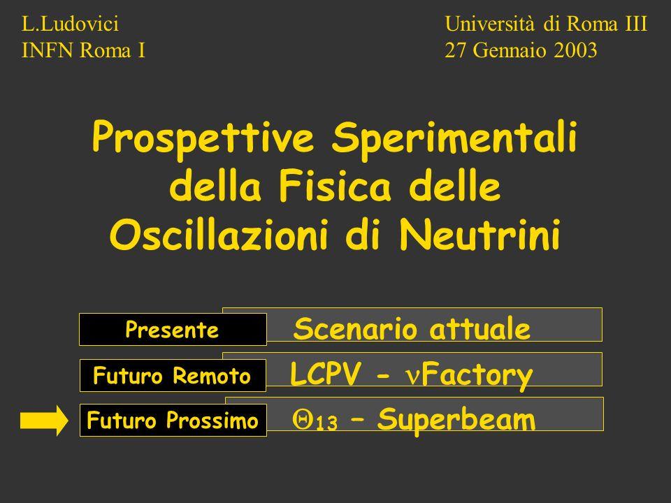 Università di Roma III 27 Gennaio 2003 L.Ludovici INFN Roma I Prospettive Sperimentali della Fisica delle Oscillazioni di Neutrini Scenario attuale LCPV - Factory 13 – Superbeam Presente Futuro Remoto Futuro Prossimo