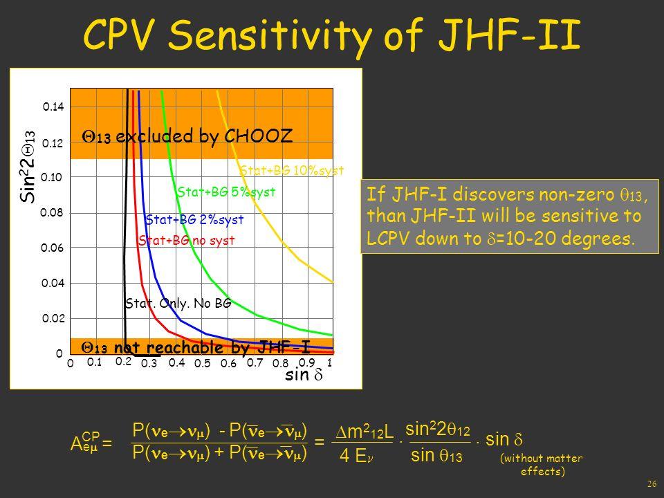 26 CPV Sensitivity of JHF-II 0.14 0.12 0.10 0.08 0.06 0.04 0.02 0 0.1 0.2 0.3 0.4 0.5 0.6 0.7 0.8 0.9 1 0 Stat+BG 10%syst Stat+BG 5%syst Stat+BG 2%syst Stat+BG no syst Stat.