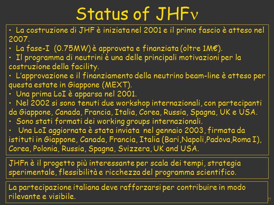 27 Status of JHF La costruzione di JHF è iniziata nel 2001 e il primo fascio è atteso nel 2007.