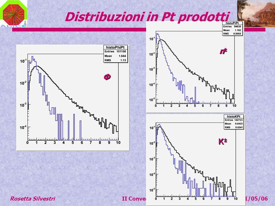 Distribuzioni in Pt prodotti K±K±K±K± π±π±π±π± Φ