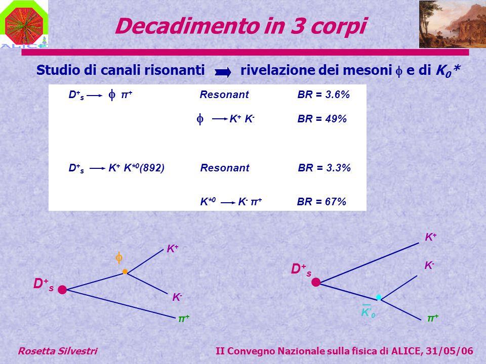 Decadimento in 3 corpi D+sD+s π+π+ K+K+ K-K- D+sD+s K+K+ π+π+ K-K- K*0K*0 D + s π + Resonant BR = 3.6% K + K - BR = 49% D + s K + K* 0 (892) Resonant BR = 3.3% K* 0 K - π + BR = 67% Studio di canali risonanti rivelazione dei mesoni e di K 0 * Rosetta Silvestri II Convegno Nazionale sulla fisica di ALICE, 31/05/06