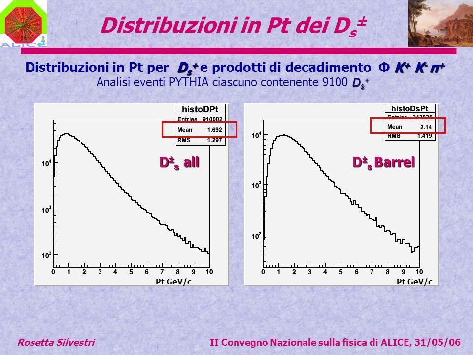 Distribuzioni in Pt dei D s ± D s + K + K - π + Distribuzioni in Pt per D s + e prodotti di decadimento Φ K + K - π + D s + Analisi eventi PYTHIA ciascuno contenente 9100 D s + D ± s all D ± s Barrel D ± s Barrel Pt GeV/c Rosetta Silvestri II Convegno Nazionale sulla fisica di ALICE, 31/05/06