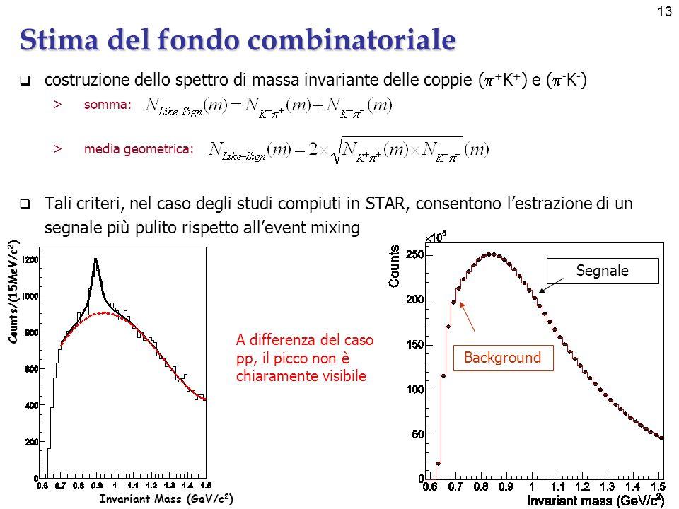 13 Stima del fondo combinatoriale Segnale Background A differenza del caso pp, il picco non è chiaramente visibile Invariant Mass (GeV/c 2 ) Counts/(15MeV/c 2 ) costruzione dello spettro di massa invariante delle coppie ( + K + ) e ( - K - ) >somma: >media geometrica: Tali criteri, nel caso degli studi compiuti in STAR, consentono lestrazione di un segnale più pulito rispetto allevent mixing