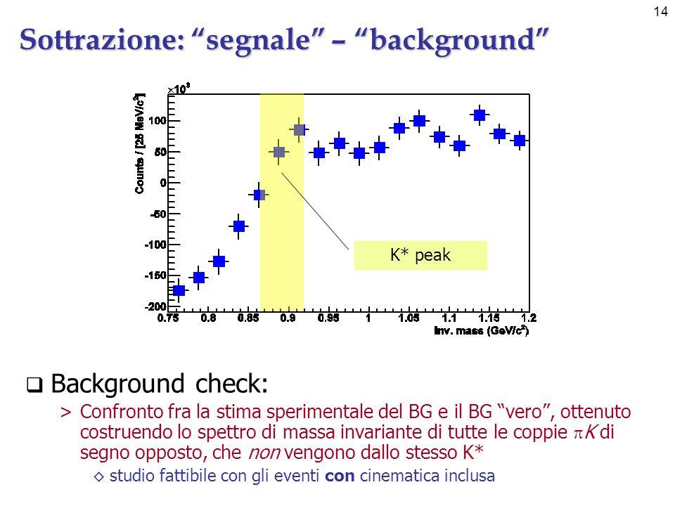 14 Sottrazione: segnale – background K* peak Background check: >Confronto fra la stima sperimentale del BG e il BG vero, ottenuto costruendo lo spettro di massa invariante di tutte le coppie K di segno opposto, che non vengono dallo stesso K* studio fattibile con gli eventi con cinematica inclusa