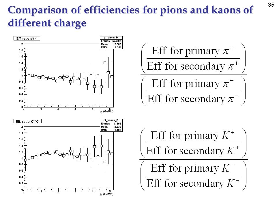 35 Comparison of efficiencies for pions and kaons of different charge