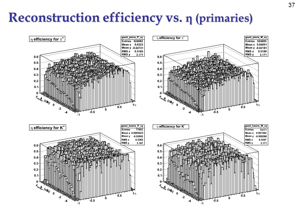 37 Reconstruction efficiency vs. η (primaries)