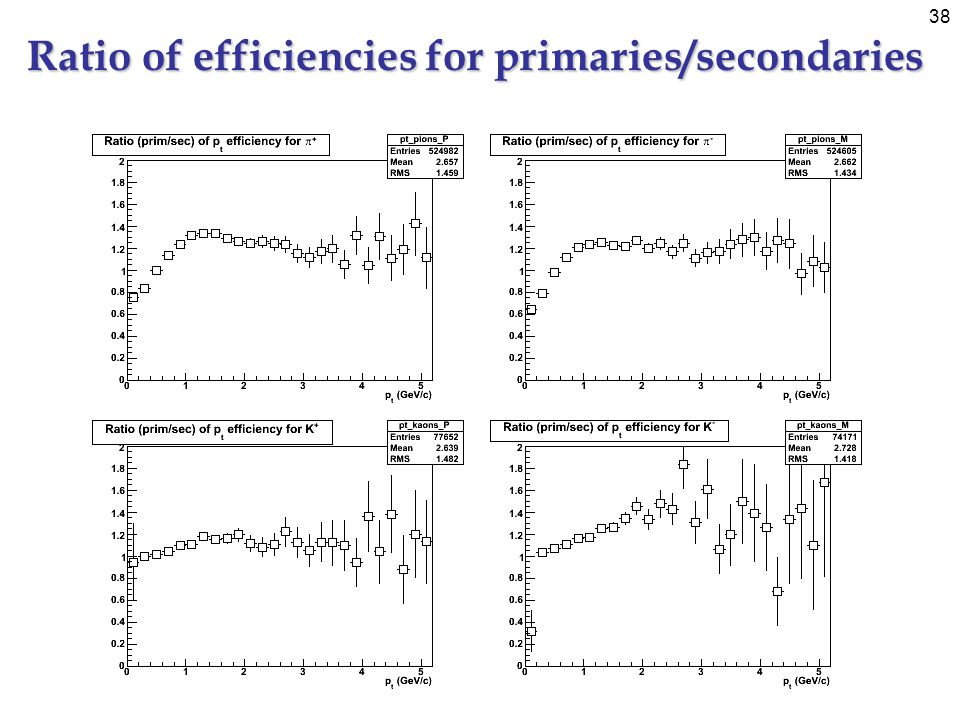 38 Ratio of efficiencies for primaries/secondaries