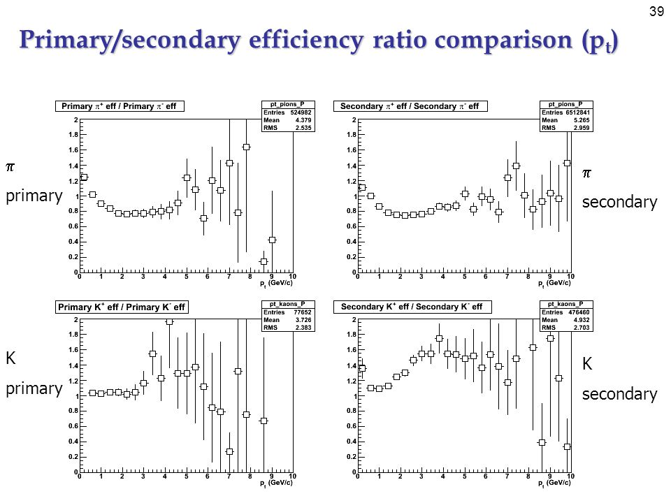 39 Primary/secondary efficiency ratio comparison (p t ) primary secondary K primary K secondary