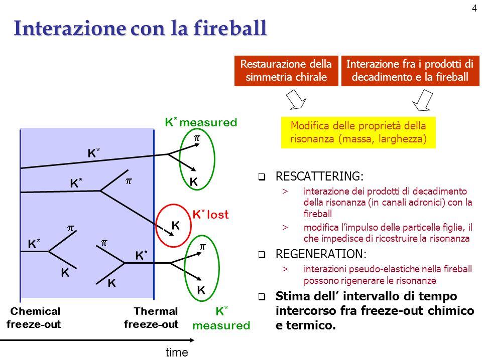 4 Interazione con la fireball RESCATTERING: >interazione dei prodotti di decadimento della risonanza (in canali adronici) con la fireball >modifica limpulso delle particelle figlie, il che impedisce di ricostruire la risonanza REGENERATION: >interazioni pseudo-elastiche nella fireball possono rigenerare le risonanze Stima dell intervallo di tempo intercorso fra freeze-out chimico e termico.