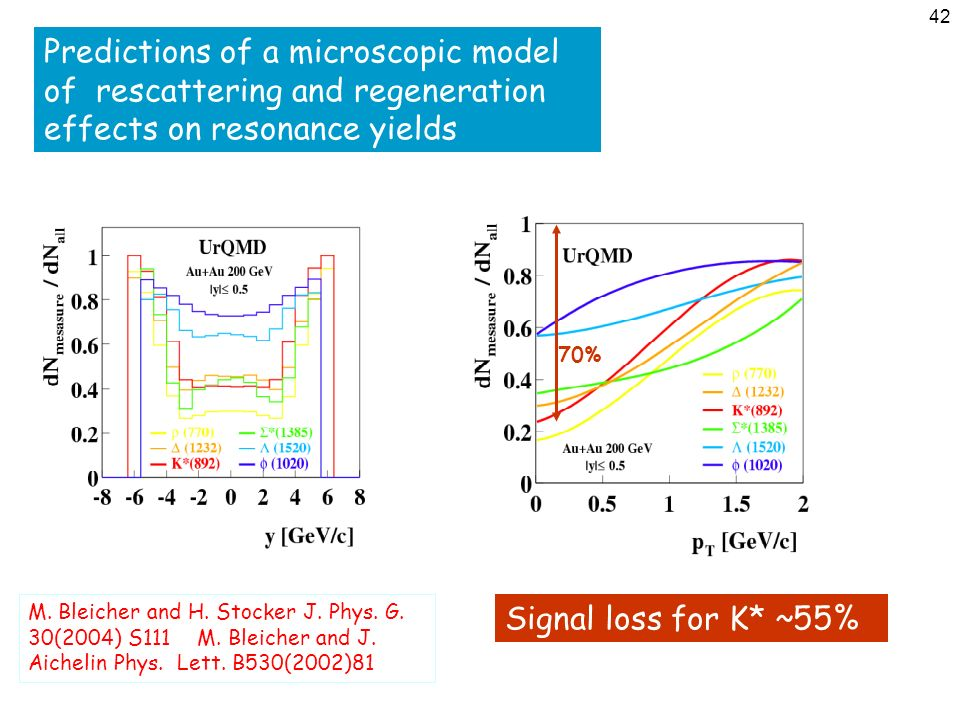 42 Predictions of a microscopic model of rescattering and regeneration effects on resonance yields M. Bleicher and H. Stocker J. Phys. G. 30(2004) S11