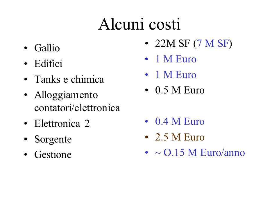 Alcuni costi Gallio Edifici Tanks e chimica Alloggiamento contatori/elettronica Elettronica 2 Sorgente Gestione 22M SF (7 M SF) 1 M Euro 0.5 M Euro 0.