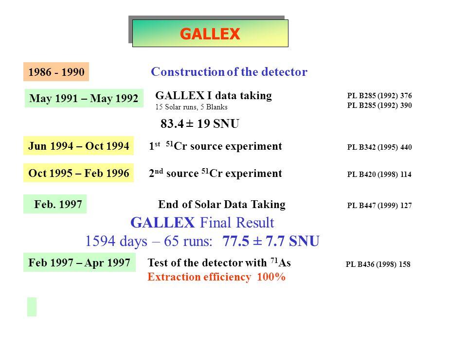 1986 - 1990 May 1991 – May 1992 Construction of the detector GALLEX I data taking 15 Solar runs, 5 Blanks PL B285 (1992) 376 PL B285 (1992) 390 Jun 19