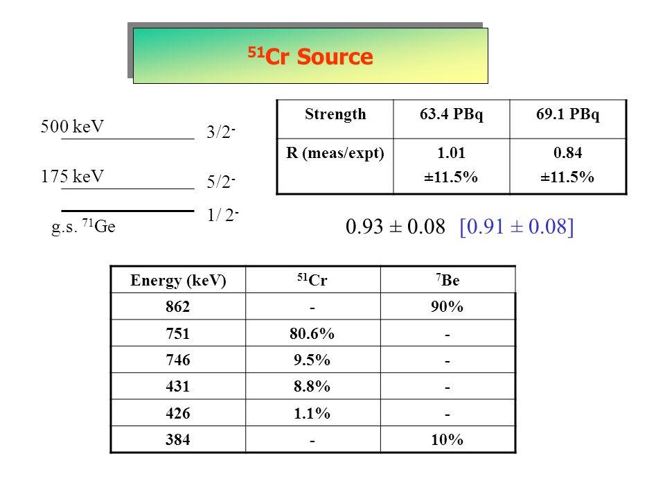 51 Cr Source 1/ 2 - 5/2 - 3/2 - 500 keV 175 keV g.s. 71 Ge Strength63.4 PBq69.1 PBq R (meas/expt)1.01 ±11.5% 0.84 ±11.5% 0.93 ± 0.08 [0.91 ± 0.08] Ene