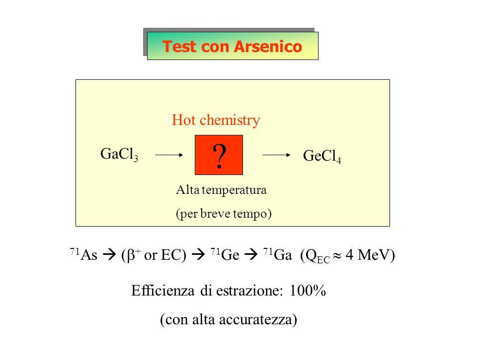 GaCl 3 Hot chemistry Test con Arsenico Alta temperatura (per breve tempo) GeCl 4 71 As ( + or EC) 71 Ge 71 Ga (Q EC 4 MeV) Efficienza di estrazione: 1