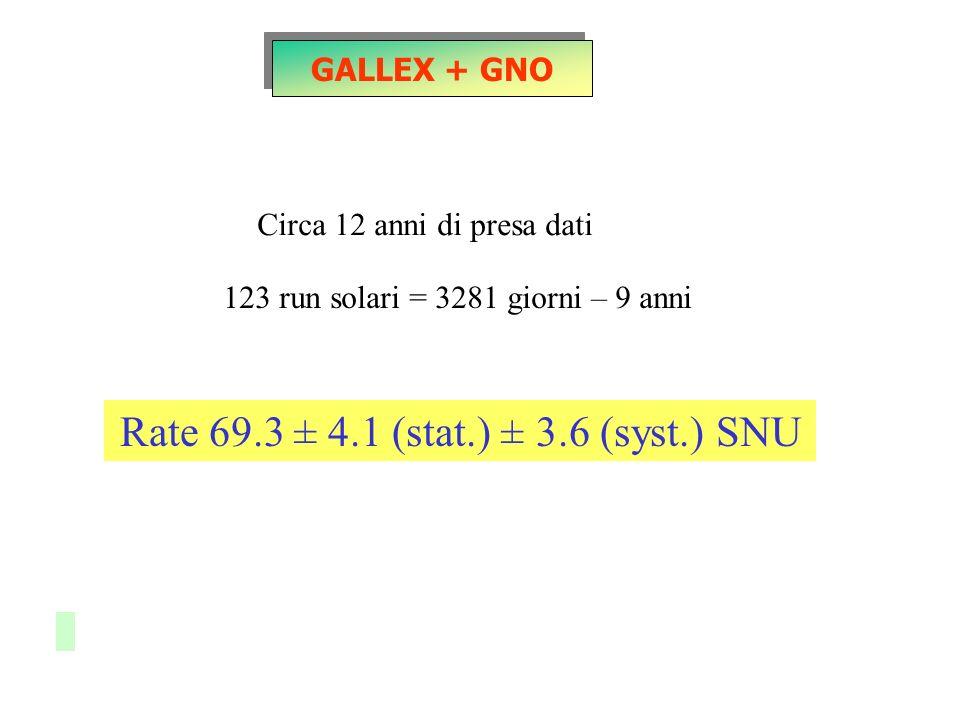 GALLEX + GNO Circa 12 anni di presa dati 123 run solari = 3281 giorni – 9 anni Rate 69.3 ± 4.1 (stat.) ± 3.6 (syst.) SNU