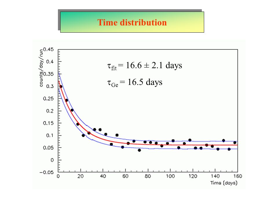 Time distribution fit = 16.6 ± 2.1 days Ge = 16.5 days