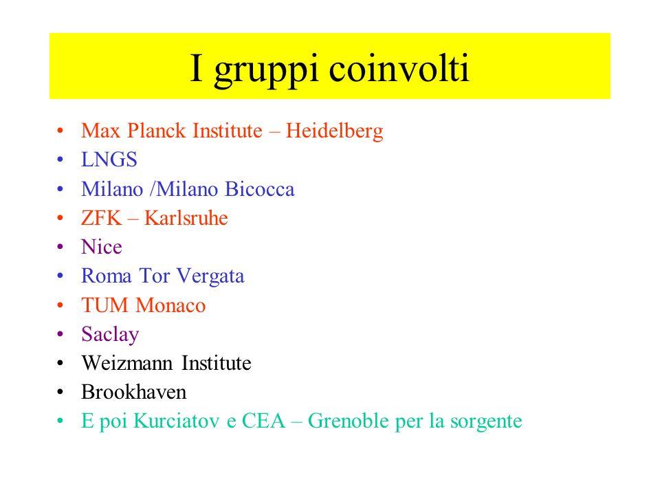 I gruppi coinvolti Max Planck Institute – Heidelberg LNGS Milano /Milano Bicocca ZFK – Karlsruhe Nice Roma Tor Vergata TUM Monaco Saclay Weizmann Inst