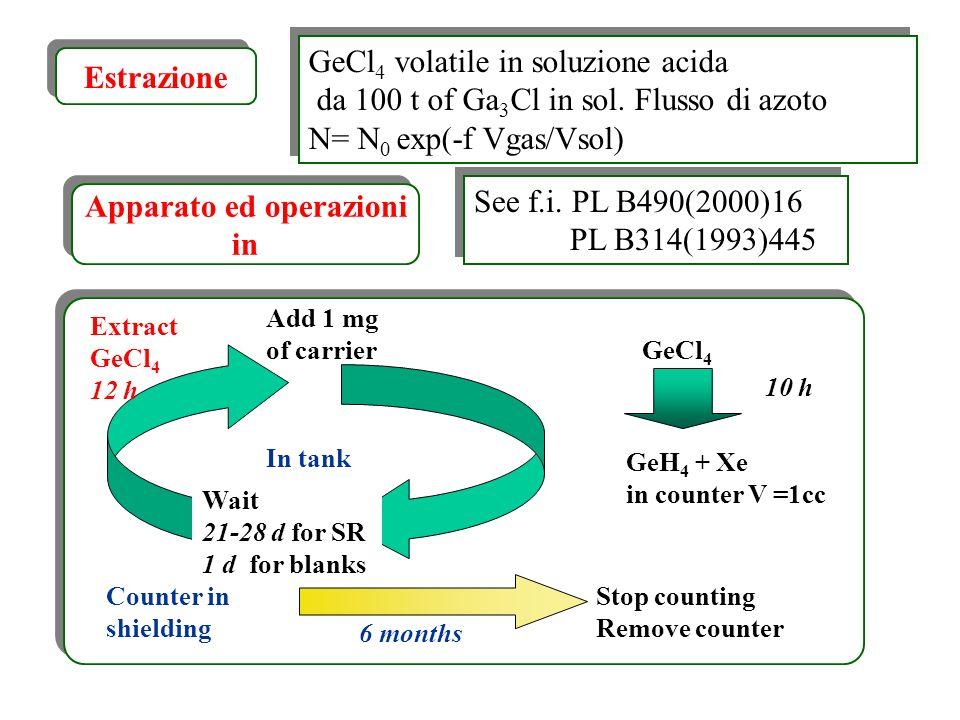 GeCl 4 volatile in soluzione acida da 100 t of Ga 3 Cl in sol. Flusso di azoto N= N 0 exp(-f Vgas/Vsol) GeCl 4 volatile in soluzione acida da 100 t of