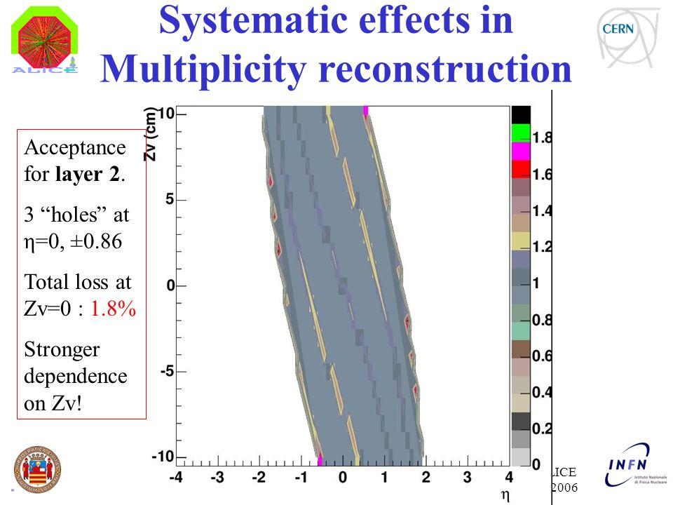 T. Virgili II Convegno nazionale sulla fisica di ALICE 30/5 – 1/6 2006 Systematic effects in Multiplicity reconstruction Acceptance for layer 2. 3 hol