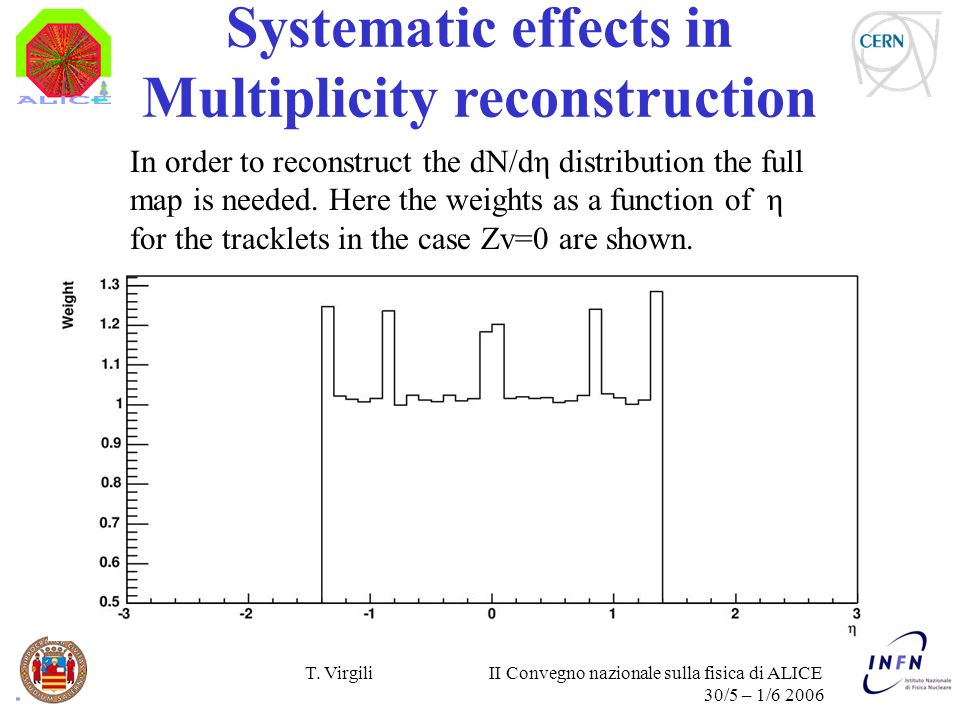 T. Virgili II Convegno nazionale sulla fisica di ALICE 30/5 – 1/6 2006 Systematic effects in Multiplicity reconstruction In order to reconstruct the d