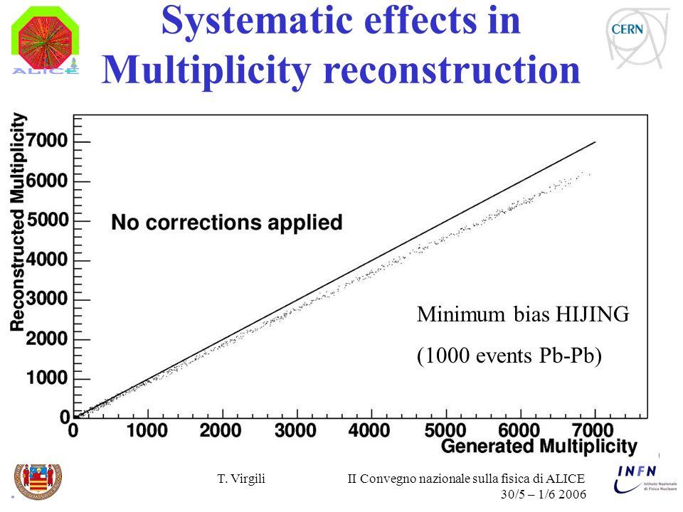 T. Virgili II Convegno nazionale sulla fisica di ALICE 30/5 – 1/6 2006 Systematic effects in Multiplicity reconstruction Minimum bias HIJING (1000 eve