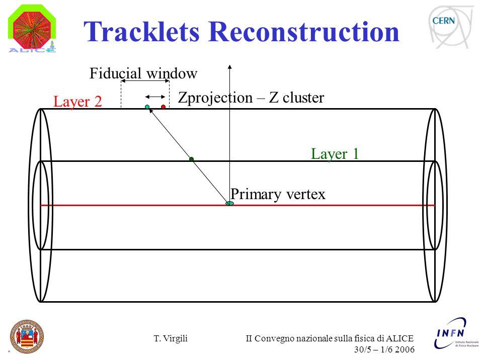 T. Virgili II Convegno nazionale sulla fisica di ALICE 30/5 – 1/6 2006 Tracklets Reconstruction Zprojection – Z cluster Layer 1 Layer 2 Primary vertex