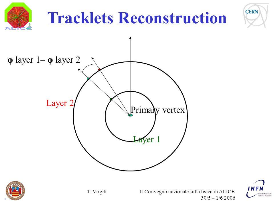 T. Virgili II Convegno nazionale sulla fisica di ALICE 30/5 – 1/6 2006 Tracklets Reconstruction φ layer 1– φ layer 2 Layer 1 Layer 2 Primary vertex