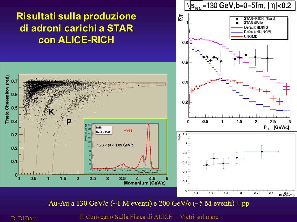 D. Di Bari II Convegno Sulla Fisica di ALICE – Vietri sul mare Risultati sulla produzione di adroni carichi a STAR con ALICE-RICH Au-Au a 130 GeV/c (~