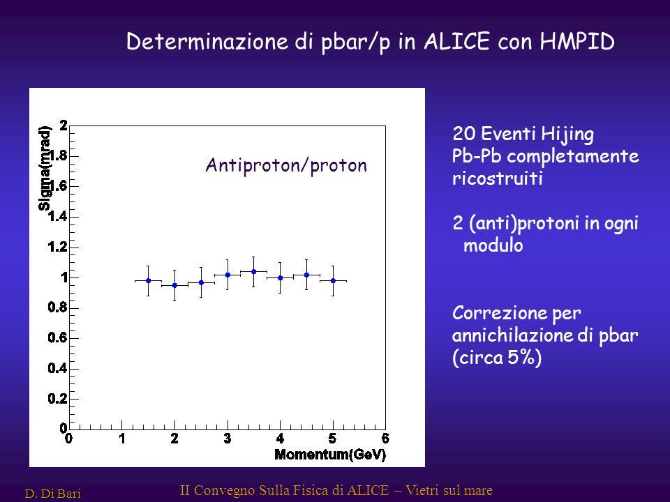 D. Di Bari II Convegno Sulla Fisica di ALICE – Vietri sul mare Antiproton/proton 20 Eventi Hijing Pb-Pb completamente ricostruiti 2 (anti)protoni in o