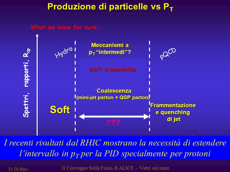 D. Di Bari II Convegno Sulla Fisica di ALICE – Vietri sul mare Produzione di particelle vs P T pTpT pQCD Hydro 2-3 GeV/c~8-10 GeV/c ? Soft Frammentazi