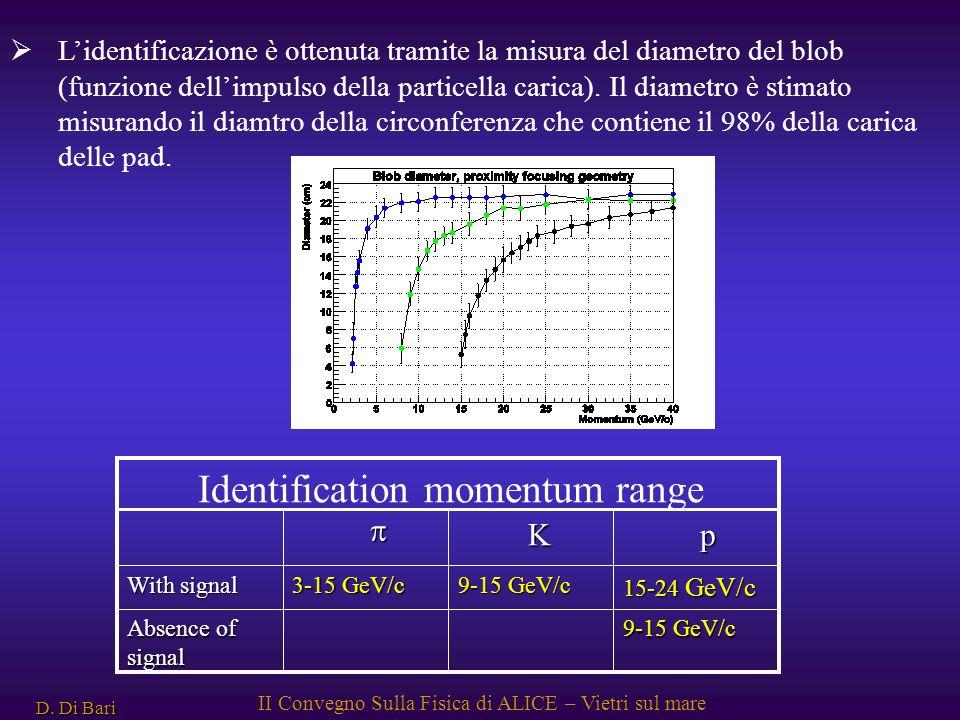 D. Di Bari II Convegno Sulla Fisica di ALICE – Vietri sul mare Lidentificazione è ottenuta tramite la misura del diametro del blob (funzione dellimpul