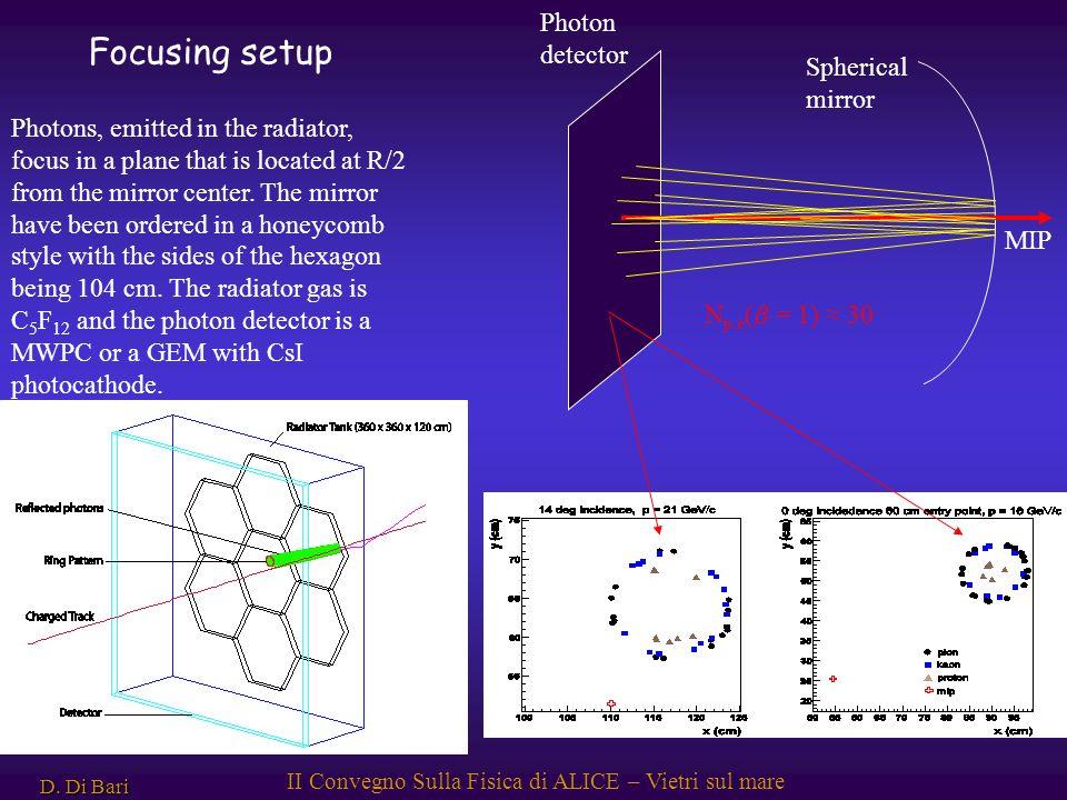 D. Di Bari II Convegno Sulla Fisica di ALICE – Vietri sul mare MIP Spherical mirror Photon detector N p.e ( = 1) 30 Focusing setup Photons, emitted in