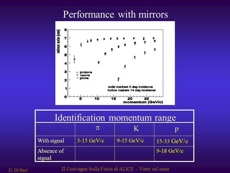 D. Di Bari II Convegno Sulla Fisica di ALICE – Vietri sul mare Performance with mirrors 9-18 GeV/c Absence of signal 15-33 GeV/c 9-15 GeV/c 3-15 GeV/c