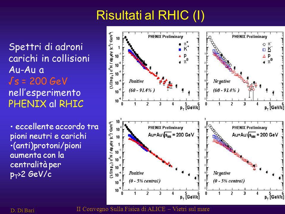 D. Di Bari II Convegno Sulla Fisica di ALICE – Vietri sul mare Spettri di adroni carichi in collisioni Au-Au a s = 200 GeV nellesperimento PHENIX al R